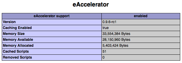 eAccelerator Settings in php